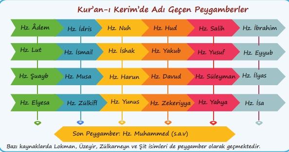 Kur'an'da Adı Geçen Peygamberler Sırasıyla İsimleri 1.